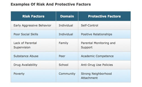 risk factor table