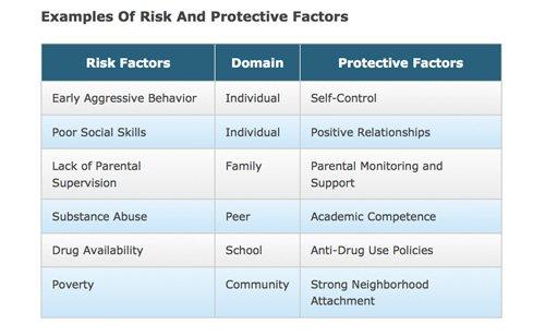 Addiction Prevention Education