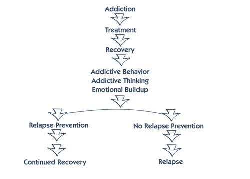 relapse-flow-chart