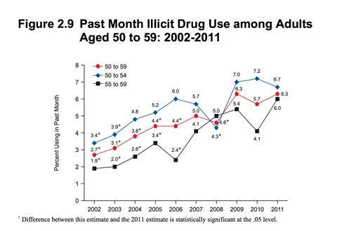 Addiction Prevention for Senior Citizens